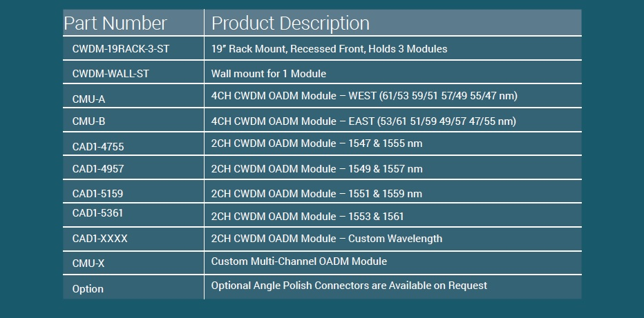 Sandstone Add-Drop MUX For Sale Bottom (4.4.14)